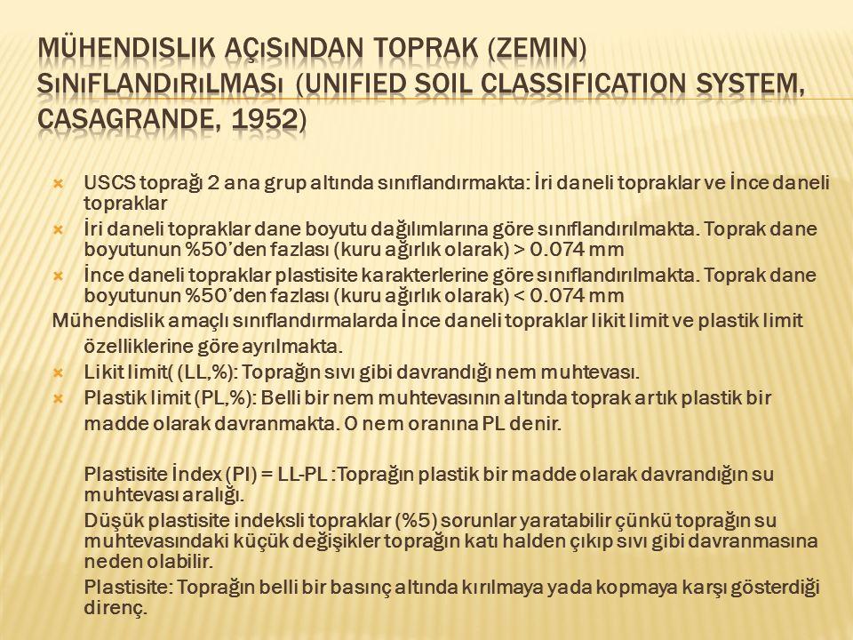 Mühendislik açısından toprak (zemin) sınıflandırılması (Unified Soil Classification System, Casagrande, 1952)