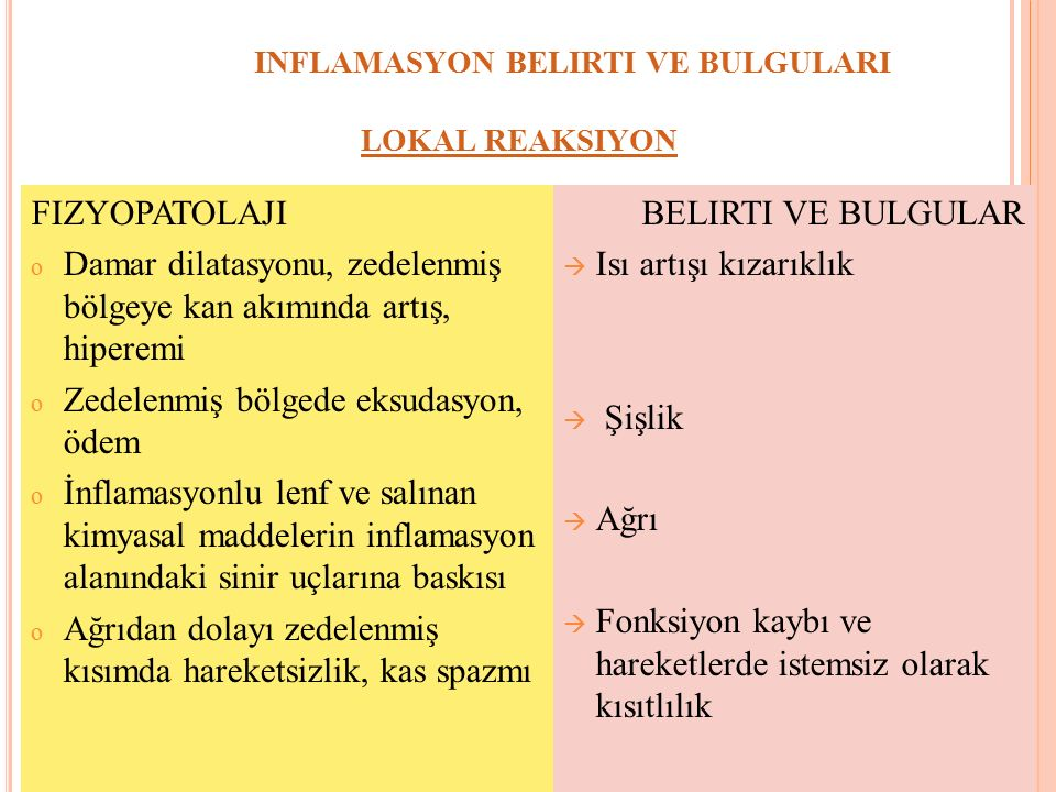 INFLAMASYON BELIRTI VE BULGULARI LOKAL REAKSIYON