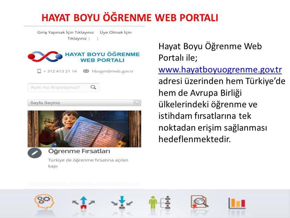 HAYAT BOYU ÖĞRENME WEB PORTALI