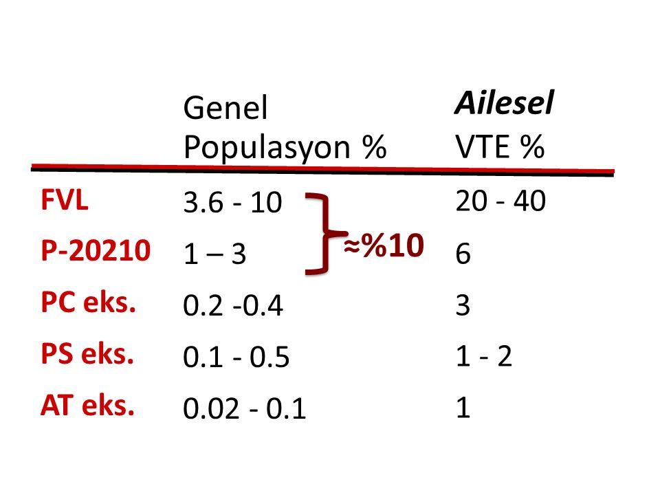 Ailesel Genel VTE % Populasyon % ≈%10 20 - 40 6 3 1 - 2 1 3.6 - 10