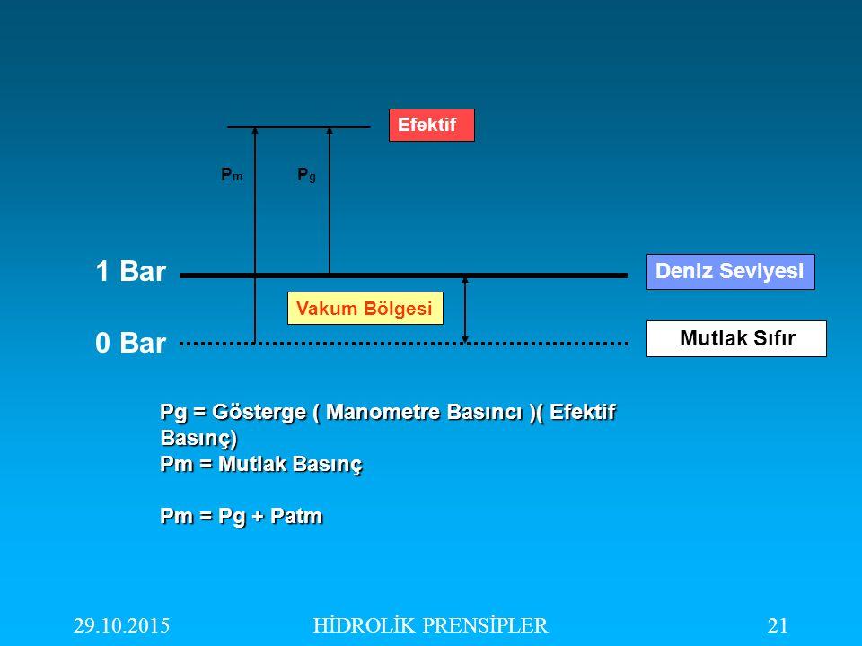 1 Bar 0 Bar Deniz Seviyesi Mutlak Sıfır
