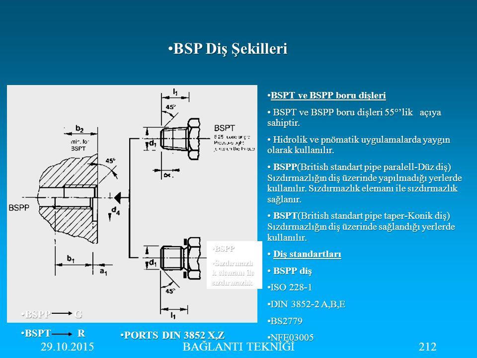 BSP Diş Şekilleri 25.04.2017 BAĞLANTI TEKNİĞİ BSPP G BSPT R