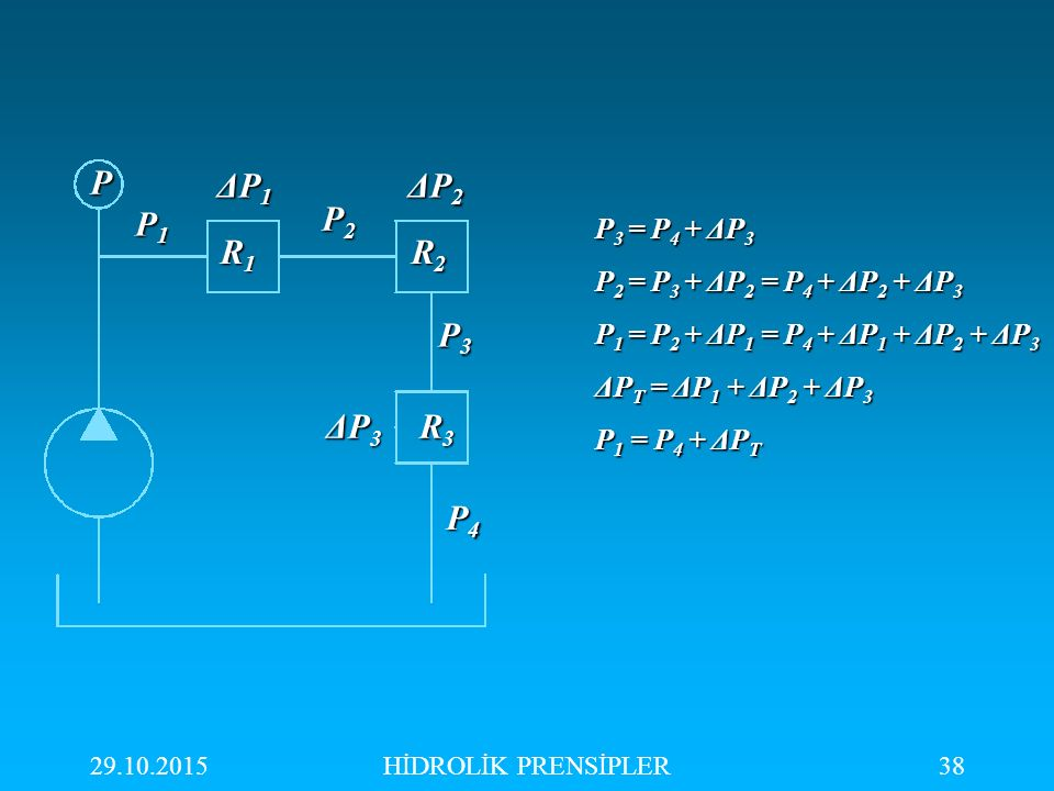 P ΔP1 ΔP2 P1 P2 R1 R2 P3 ΔP3 R3 P4 P3 = P4 + ΔP3