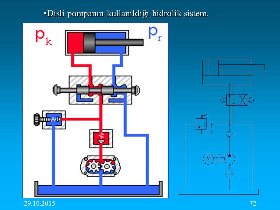 Dişli pompanın kullanıldığı hidrolik sistem.