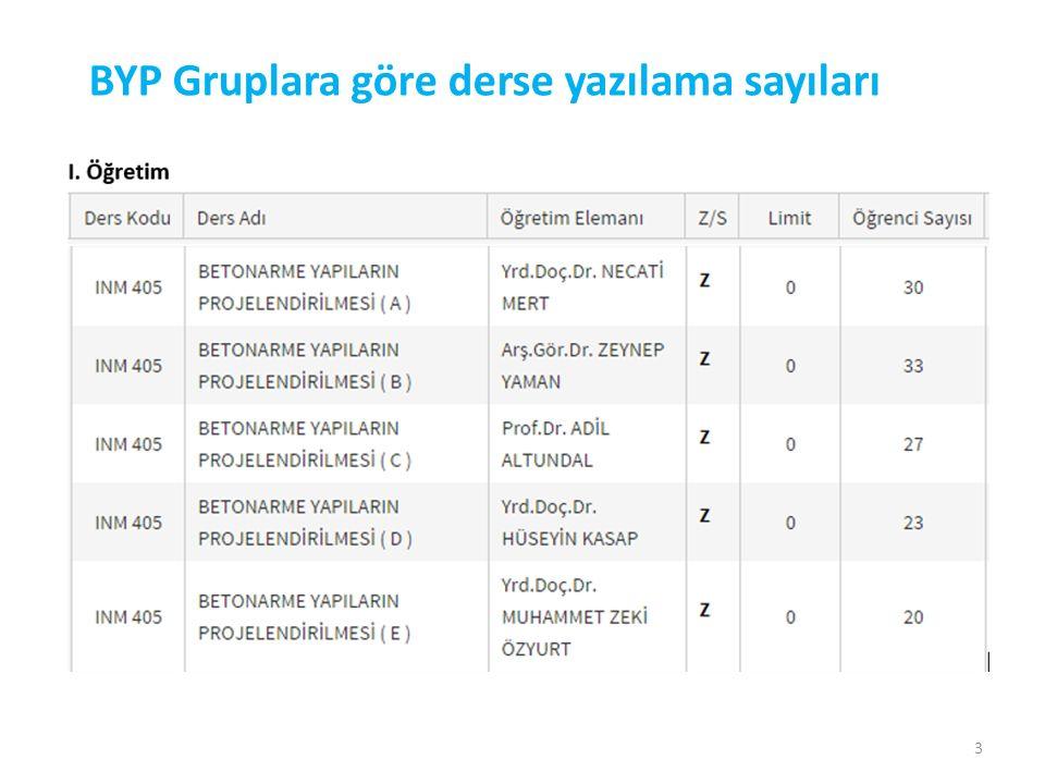 BYP Gruplara göre derse yazılama sayıları