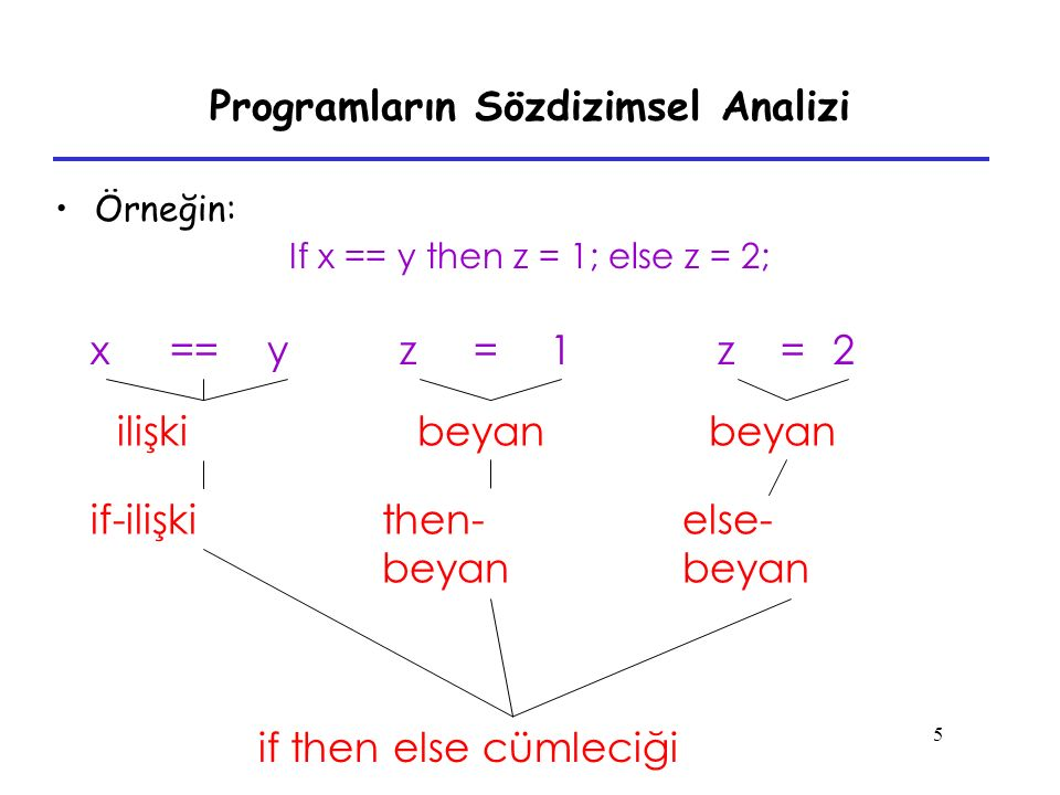 Programların Sözdizimsel Analizi