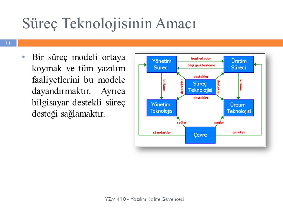 Süreç Teknolojisinin Amacı