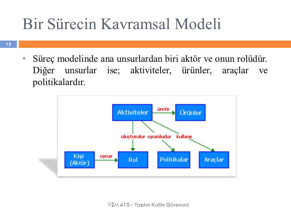 Bir Sürecin Kavramsal Modeli