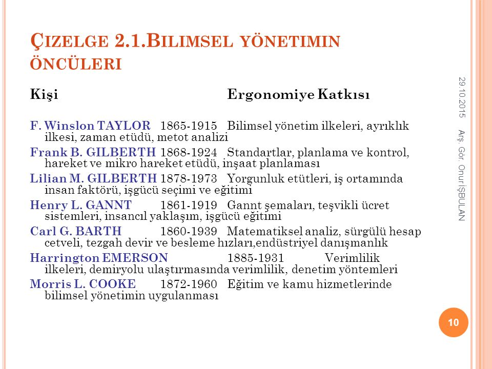 Çizelge 2.1.Bilimsel yönetimin öncüleri