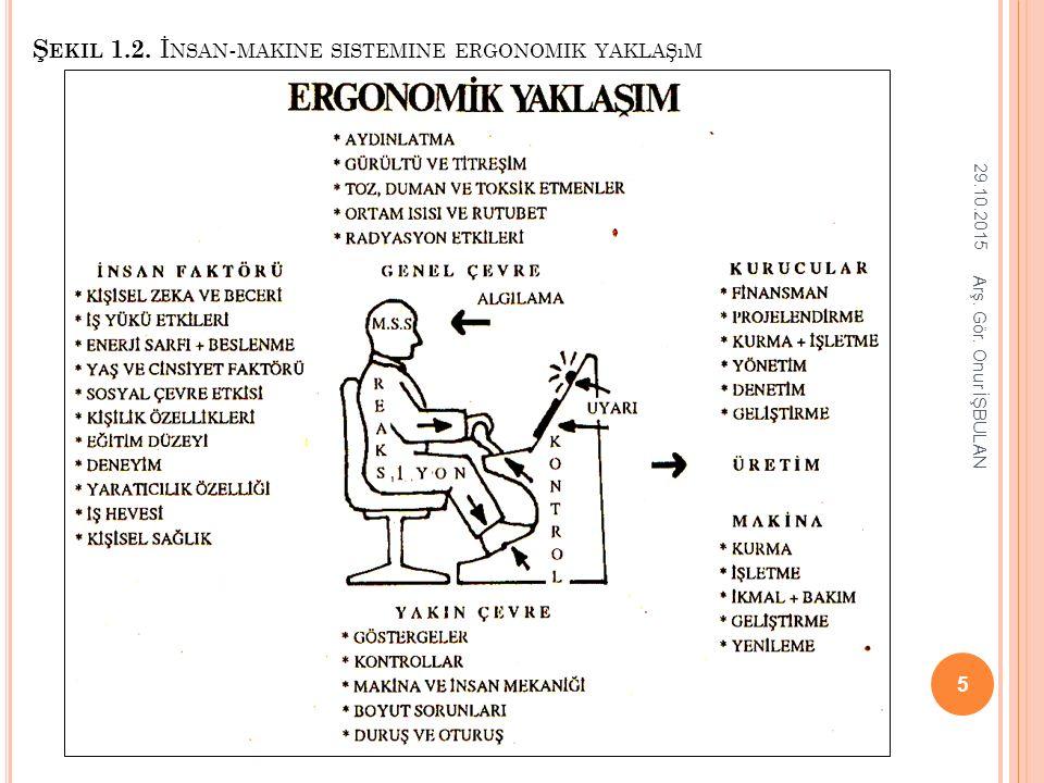 Şekil 1.2. İnsan-makine sistemine ergonomik yaklaşım