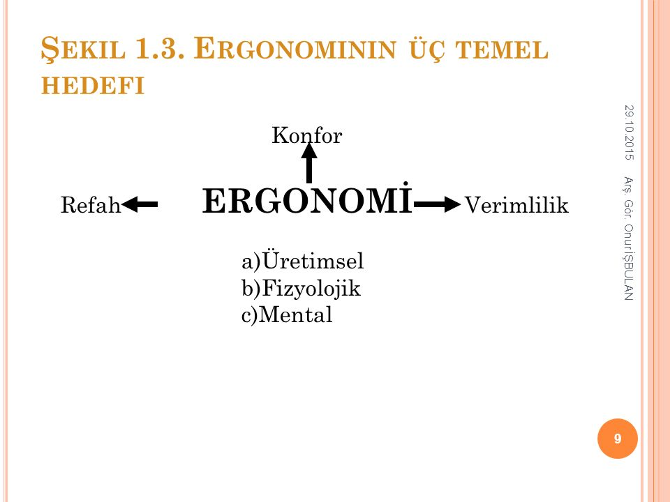Şekil 1.3. Ergonominin üç temel hedefi