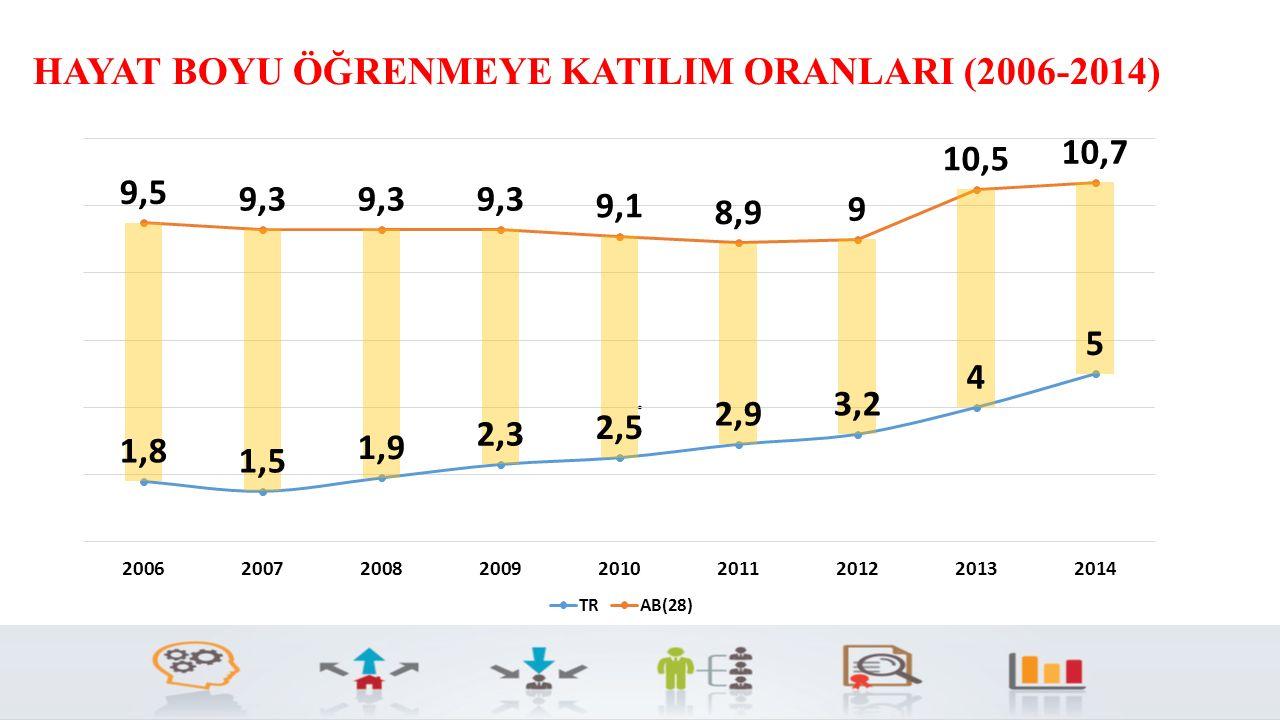 HAYAT BOYU ÖĞRENMEYE KATILIM ORANLARI (2006-2014)