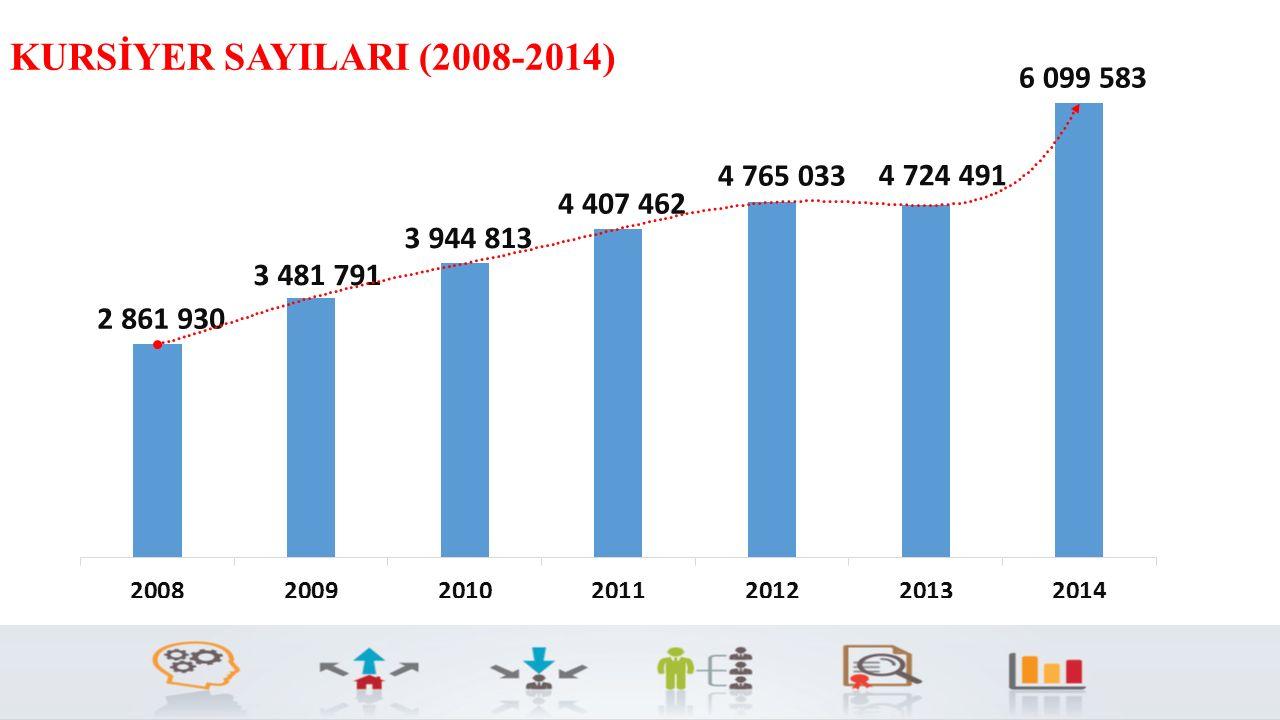 KURSİYER SAYILARI (2008-2014) Kursiyer sayılarımızda 2008 yılından bu yana %113 Artış sağlanmıştır.