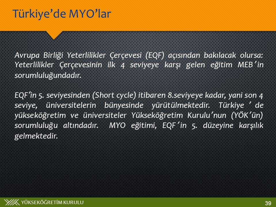 Türkiye'de MYO'lar