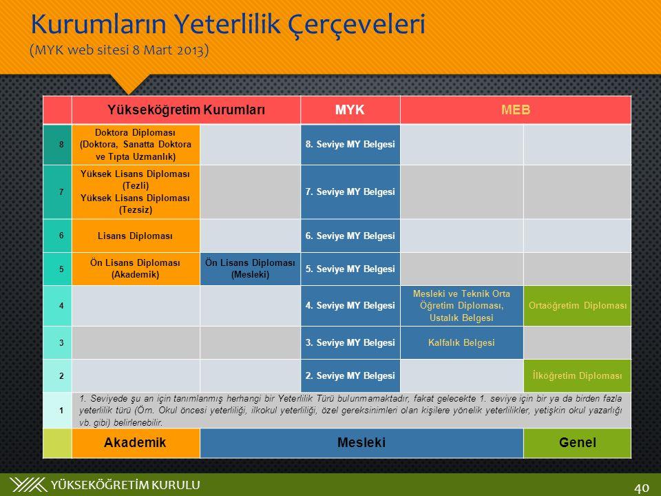 Kurumların Yeterlilik Çerçeveleri (MYK web sitesi 8 Mart 2013)