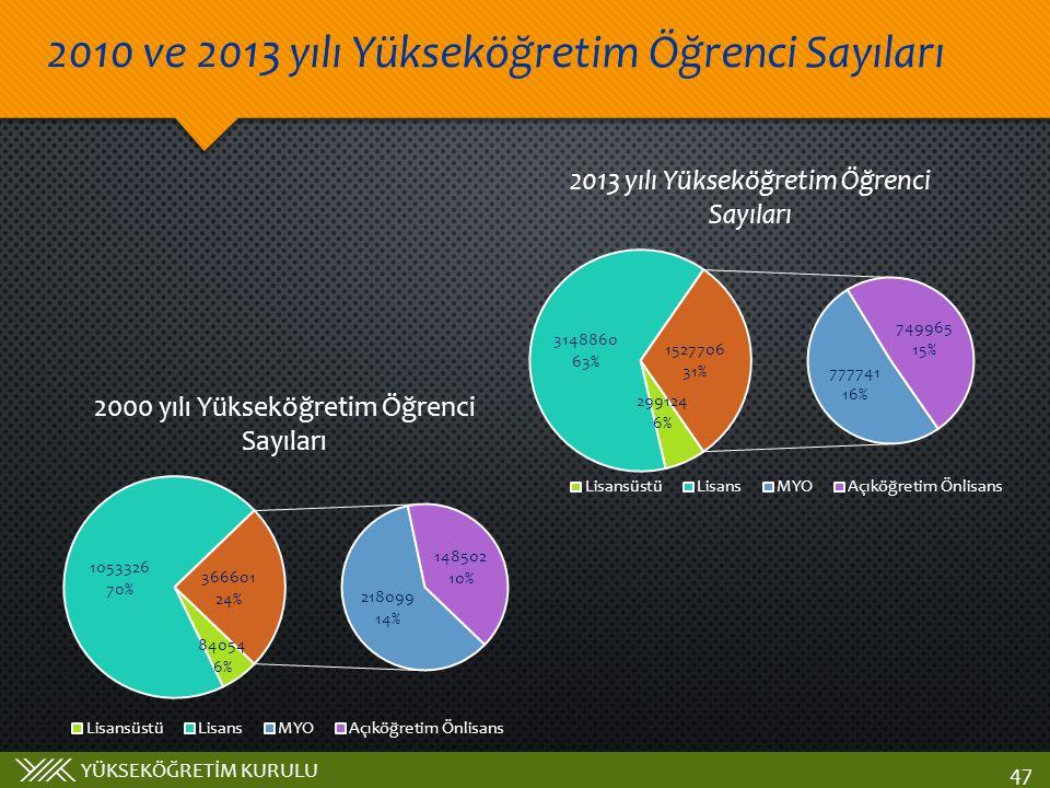 2010 ve 2013 yılı Yükseköğretim Öğrenci Sayıları