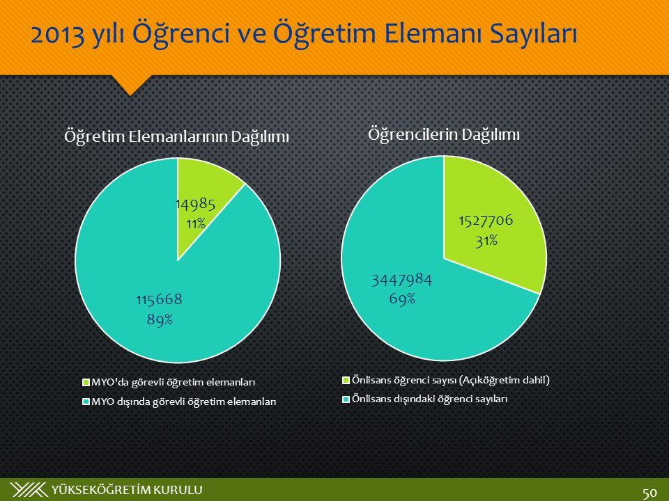 2013 yılı Öğrenci ve Öğretim Elemanı Sayıları