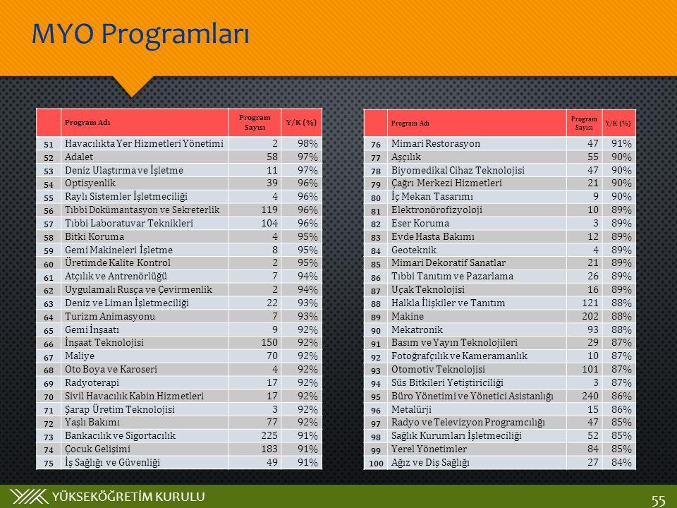 MYO Programları Havacılıkta Yer Hizmetleri Yönetimi 2 98% Adalet 58