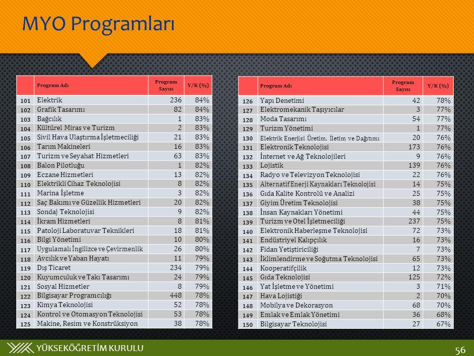 MYO Programları Elektrik 236 84% Grafik Tasarımı 82 Bağcılık 1 83%