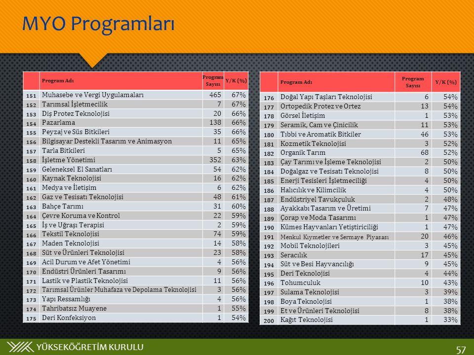 MYO Programları Muhasebe ve Vergi Uygulamaları 465 67%