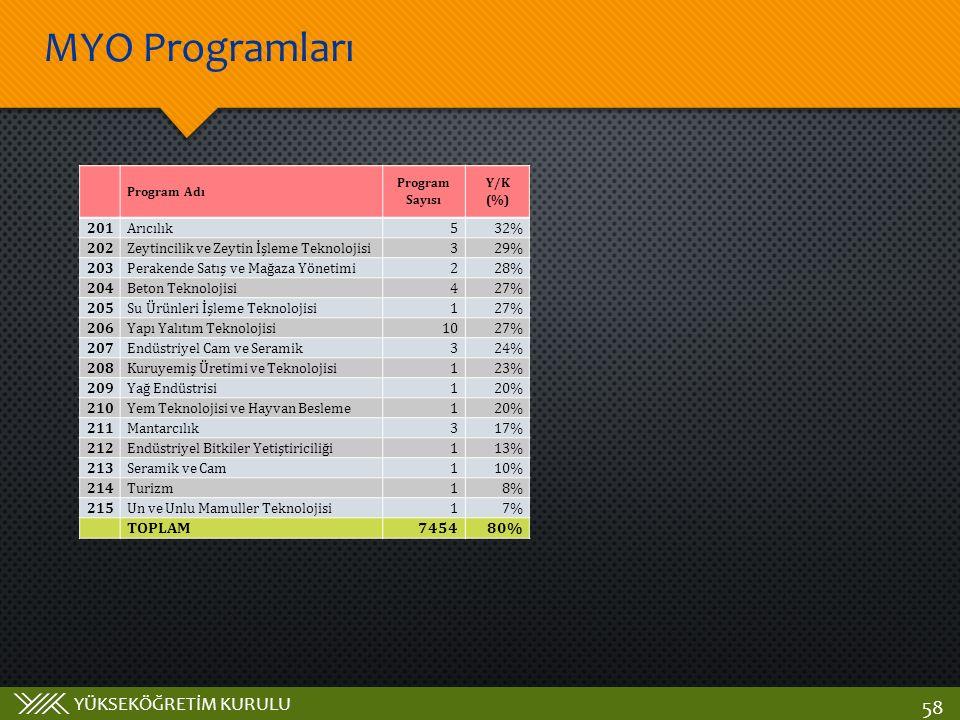 MYO Programları TOPLAM 7454 80% 201 Arıcılık 5 32% 202