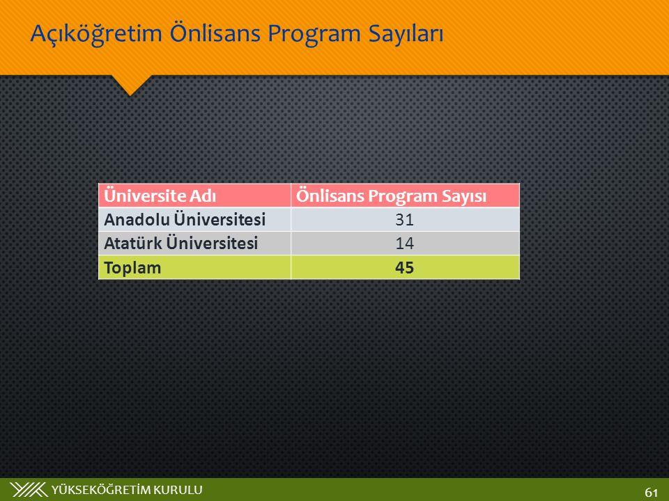 Açıköğretim Önlisans Program Sayıları