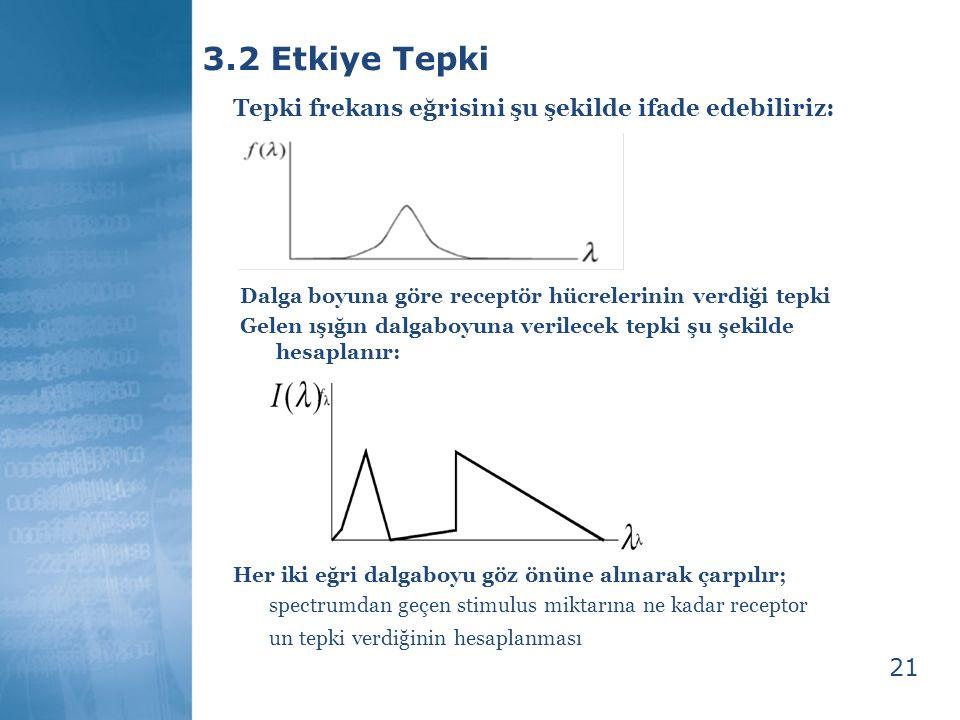 3.2 Etkiye Tepki Tepki frekans eğrisini şu şekilde ifade edebiliriz:
