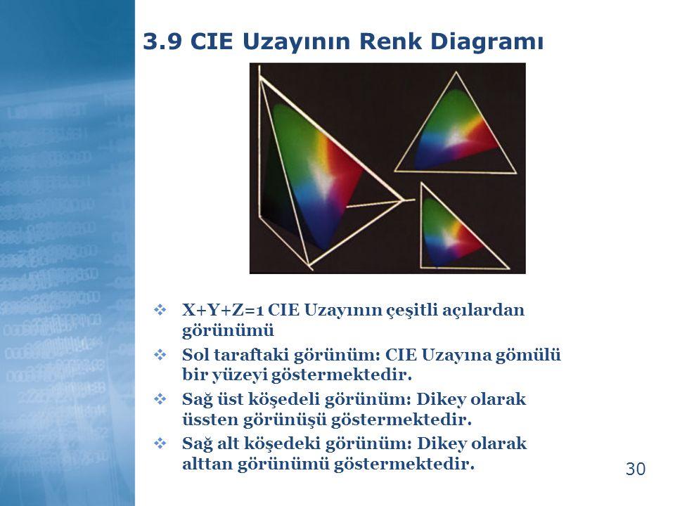 3.9 CIE Uzayının Renk Diagramı