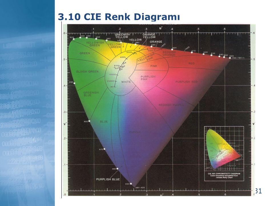 3.10 CIE Renk Diagramı 31