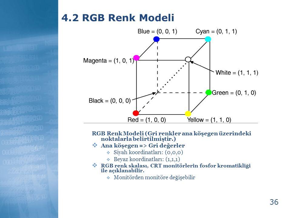 4.2 RGB Renk Modeli RGB Renk Modeli (Gri renkler ana köşegen üzerindeki noktalarla belirtilmiştir.)