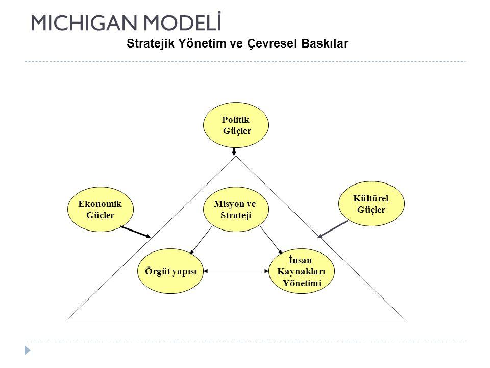 MICHIGAN MODELİ Stratejik Yönetim ve Çevresel Baskılar Kültürel Güçler