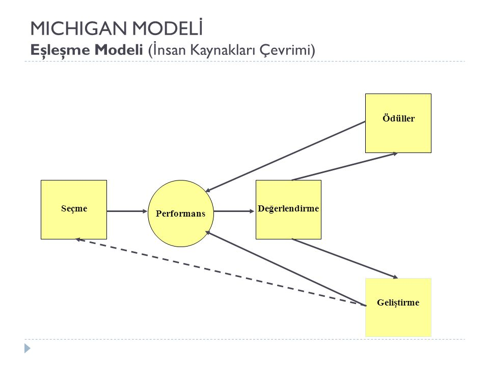 MICHIGAN MODELİ Eşleşme Modeli (İnsan Kaynakları Çevrimi)