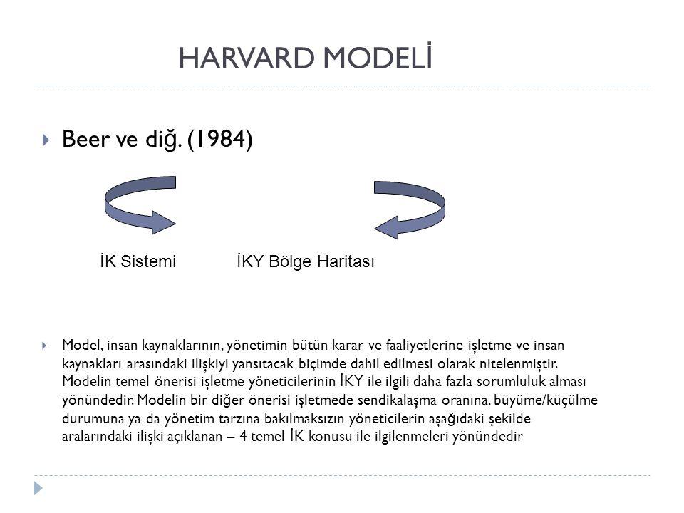 HARVARD MODELİ Beer ve diğ. (1984) İK Sistemi İKY Bölge Haritası