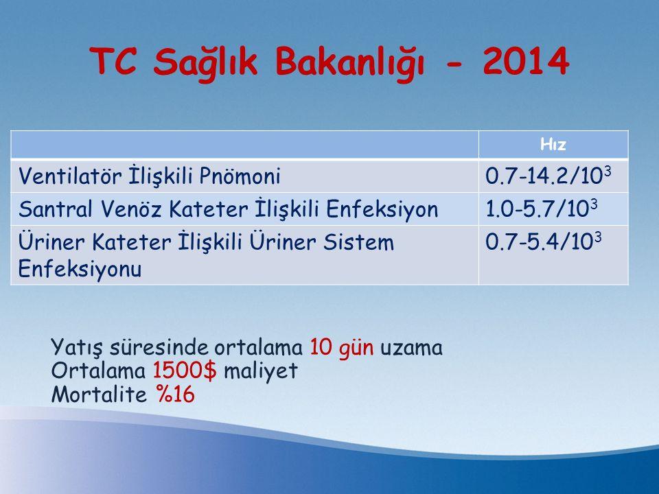 TC Sağlık Bakanlığı - 2014 Ventilatör İlişkili Pnömoni 0.7-14.2/103