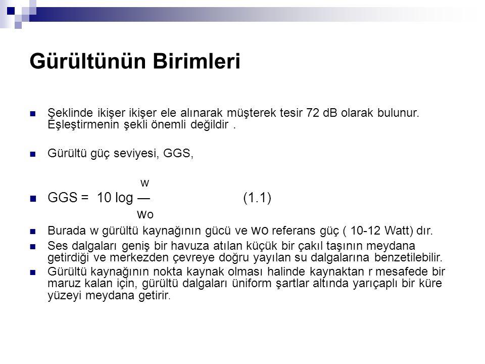 Gürültünün Birimleri GGS = 10 log ― (1.1) wo