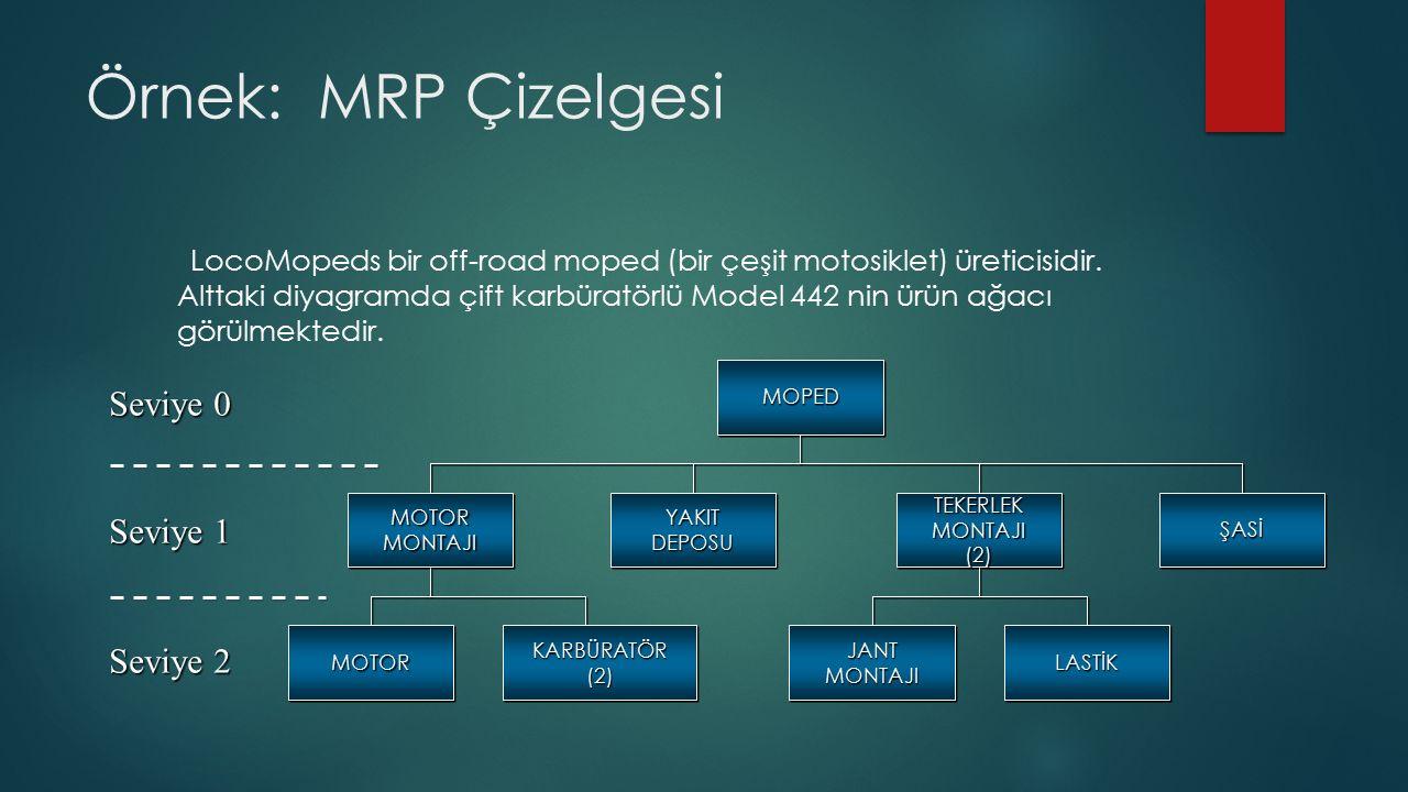 Örnek: MRP Çizelgesi Seviye 0 Seviye 1 Seviye 2