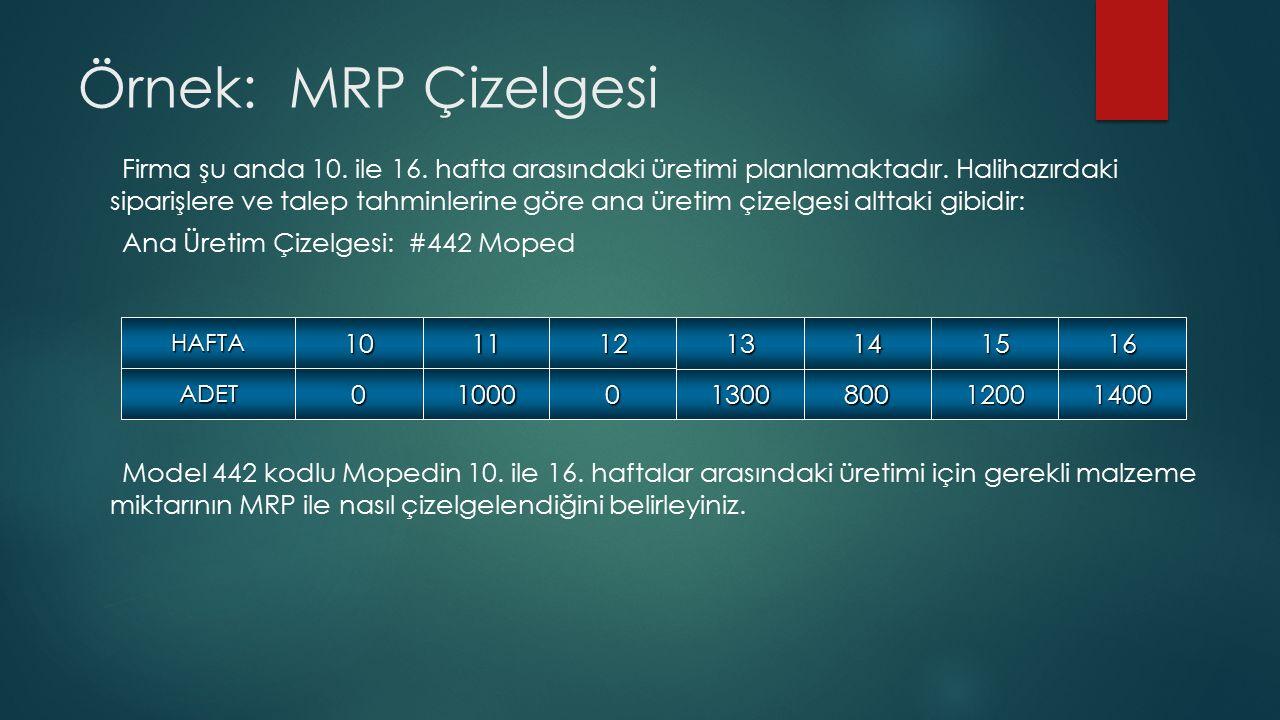 Örnek: MRP Çizelgesi