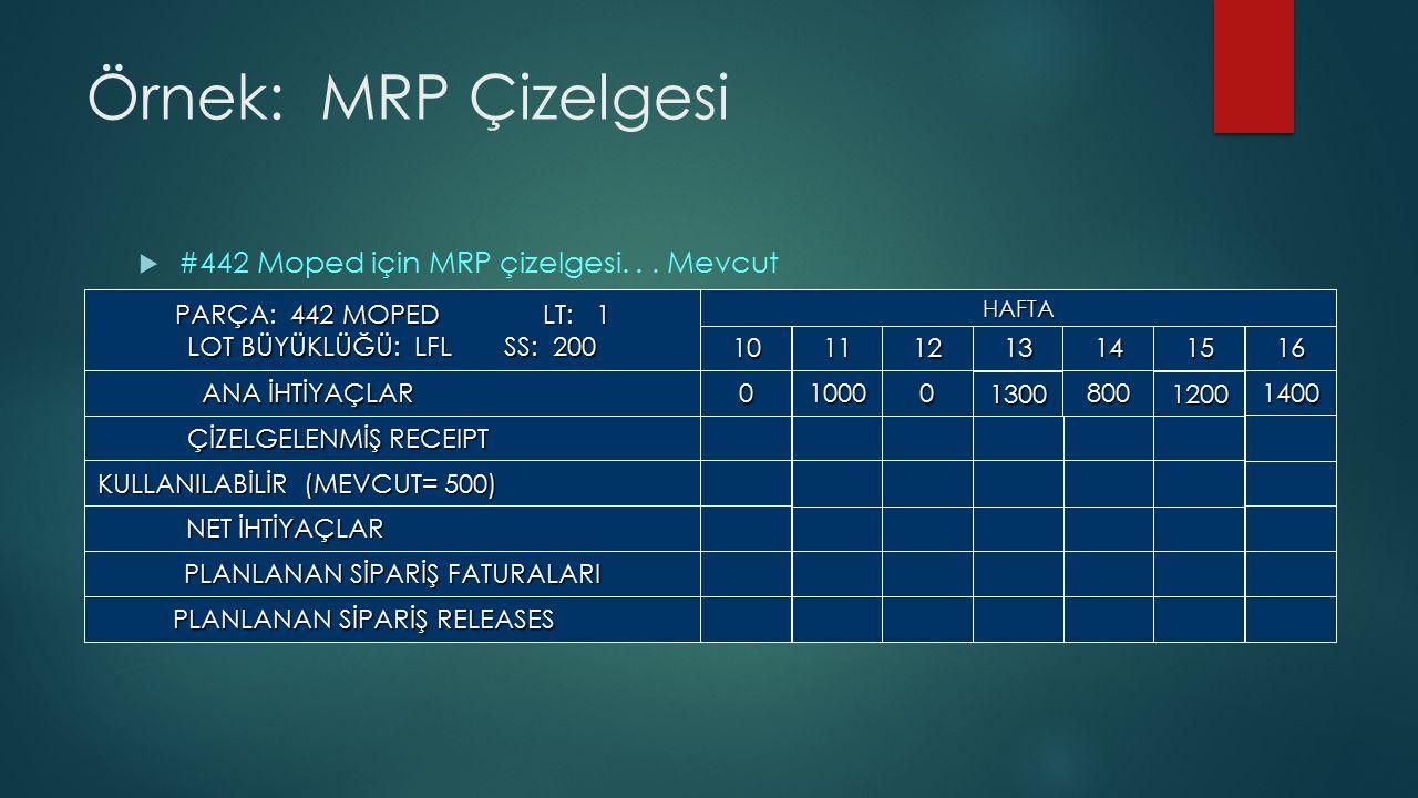 Örnek: MRP Çizelgesi #442 Moped için MRP çizelgesi. . . Mevcut
