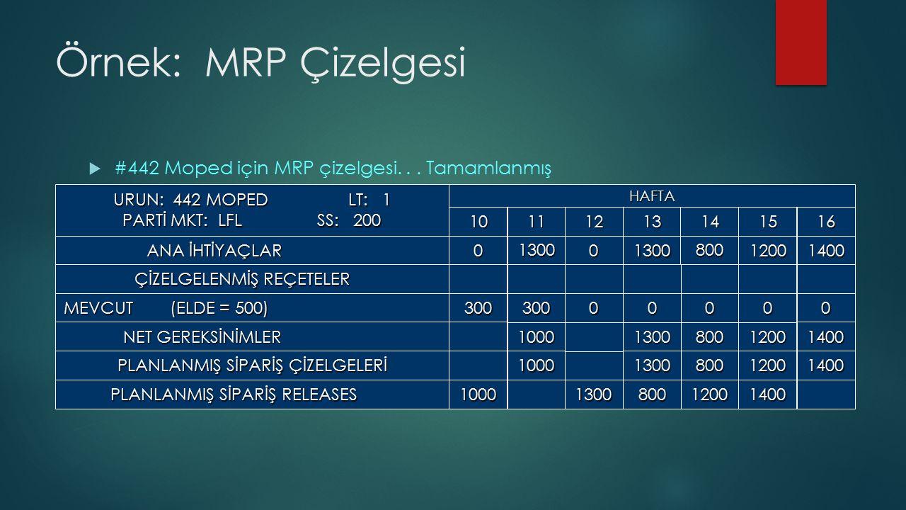 Örnek: MRP Çizelgesi #442 Moped için MRP çizelgesi. . . Tamamlanmış