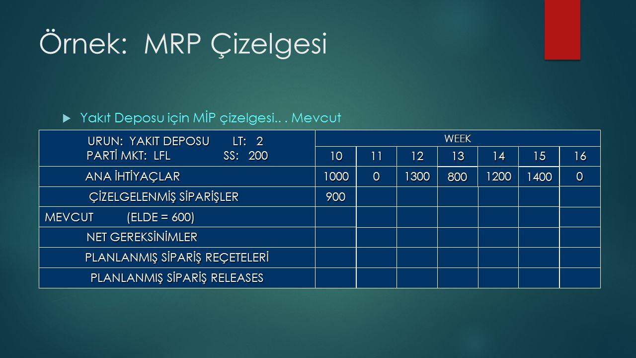 Örnek: MRP Çizelgesi Yakıt Deposu için MİP çizelgesi.. . Mevcut