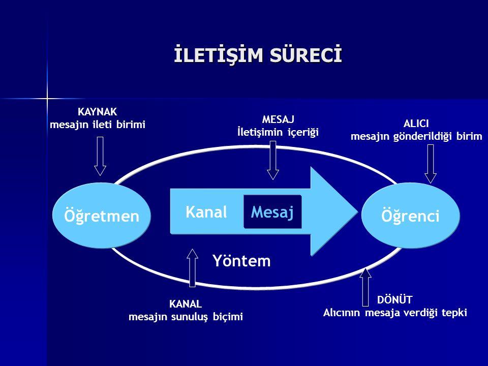 İLETİŞİM SÜRECİ Kanal Mesaj Yöntem Öğretmen Öğrenci KAYNAK