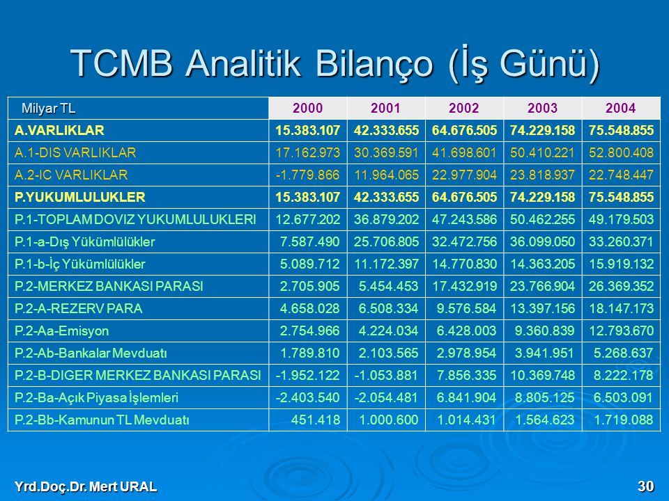 TCMB Analitik Bilanço (İş Günü)