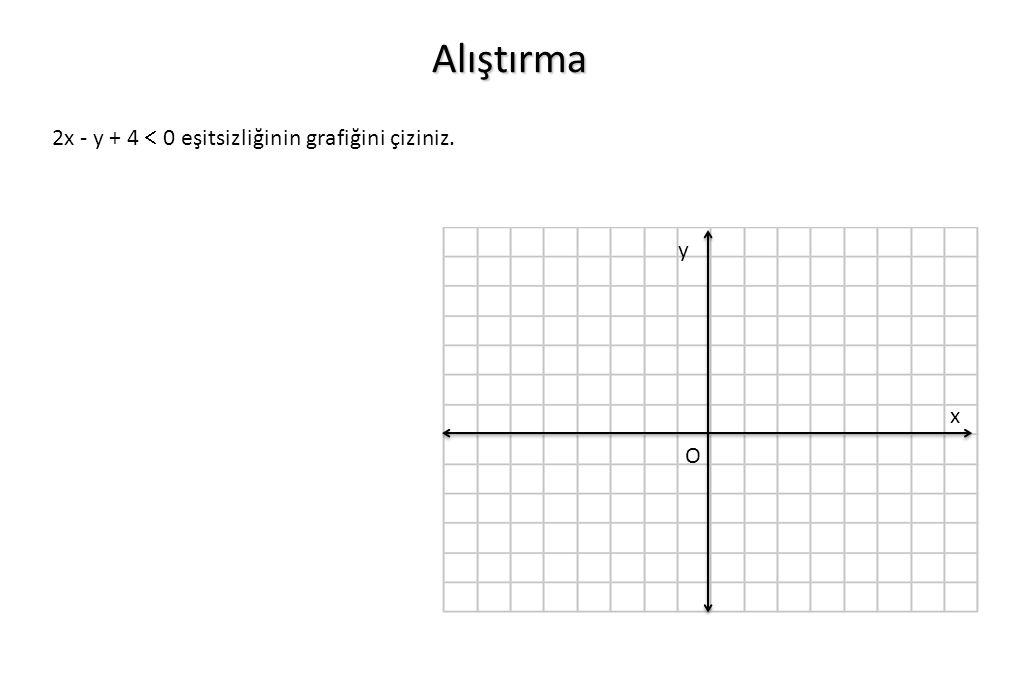 Alıştırma 2x - y + 4  0 eşitsizliğinin grafiğini çiziniz. O x y