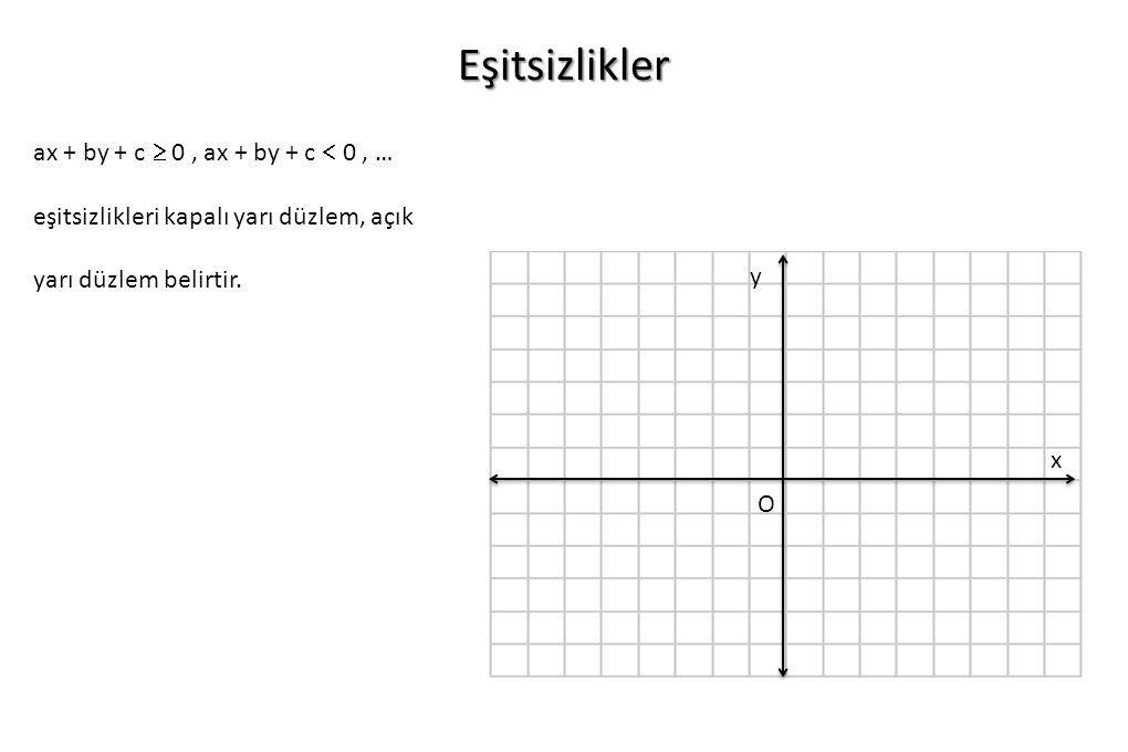Eşitsizlikler ax + by + c  0 , ax + by + c  0 , … eşitsizlikleri kapalı yarı düzlem, açık yarı düzlem belirtir.