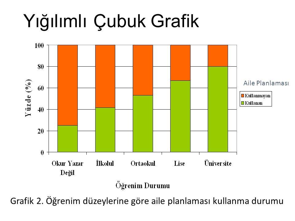 Yığılımlı Çubuk Grafik