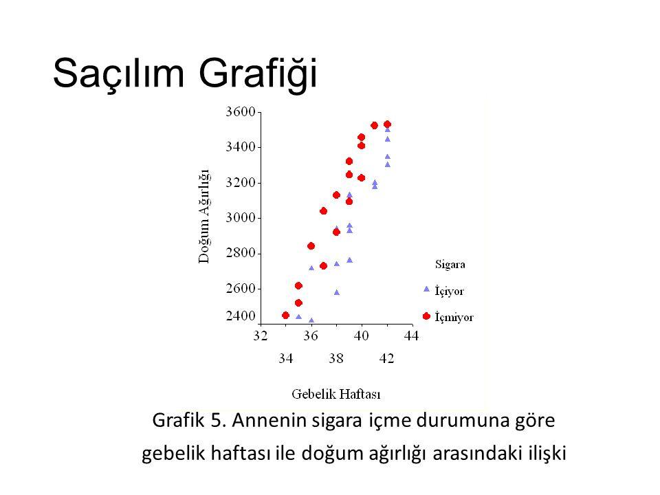 Saçılım Grafiği Grafik 5. Annenin sigara içme durumuna göre