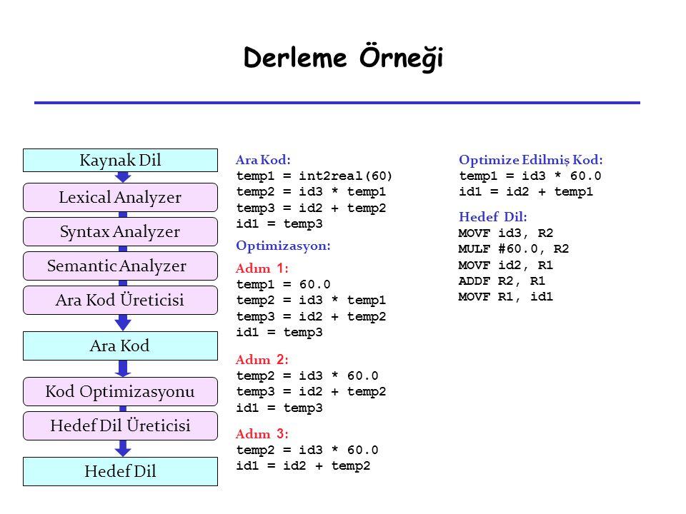 Derleme Örneği Kaynak Dil Lexical Analyzer Syntax Analyzer