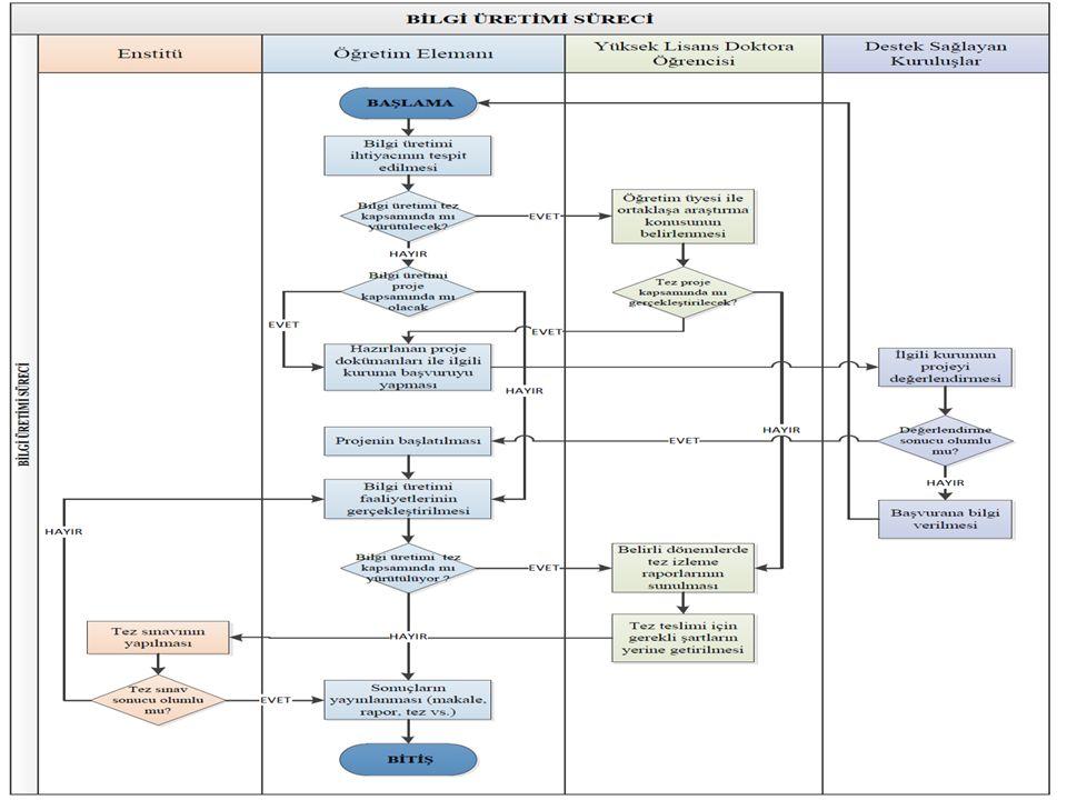 tahsis diyagramı/haritası-her bir bölümün sorumluluğunu net olarak ortaya koymada kullanılır