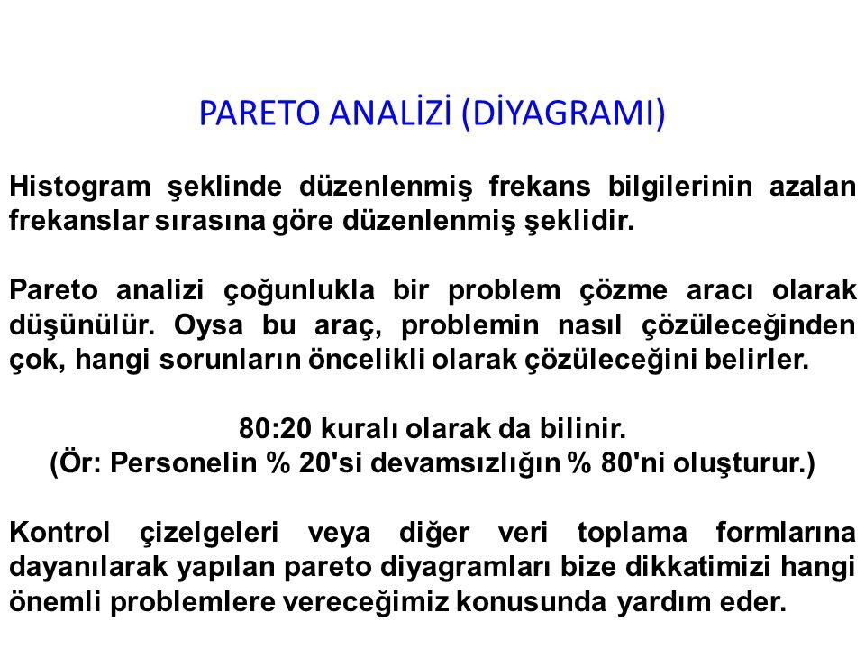 PARETO ANALİZİ (DİYAGRAMI)