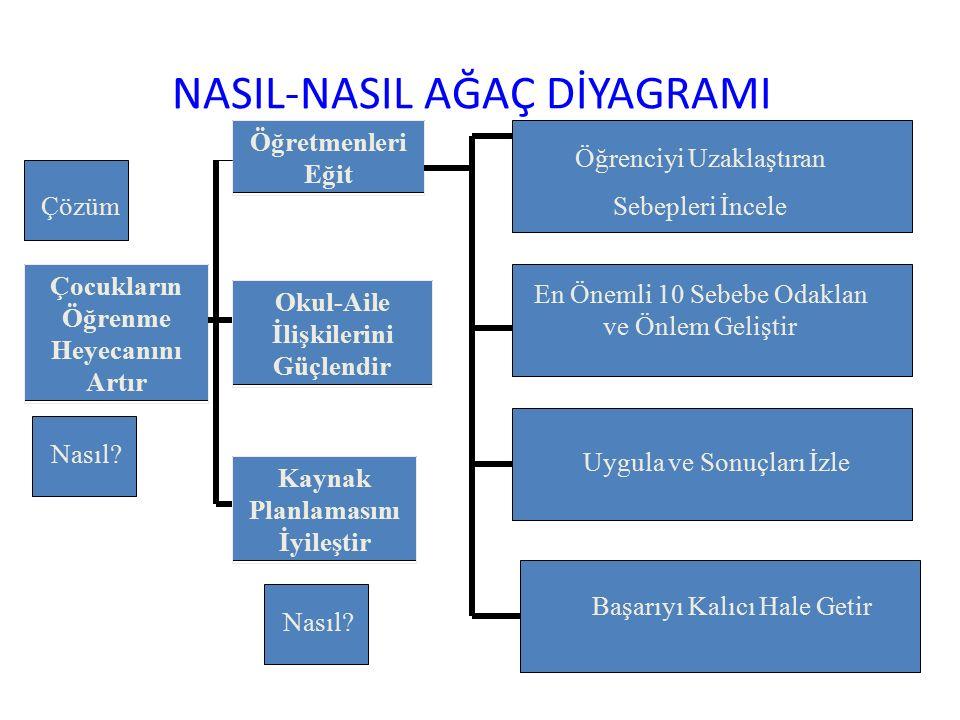 NASIL-NASIL AĞAÇ DİYAGRAMI